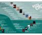 Programación de NOVOCINE 2015 en Madrid
